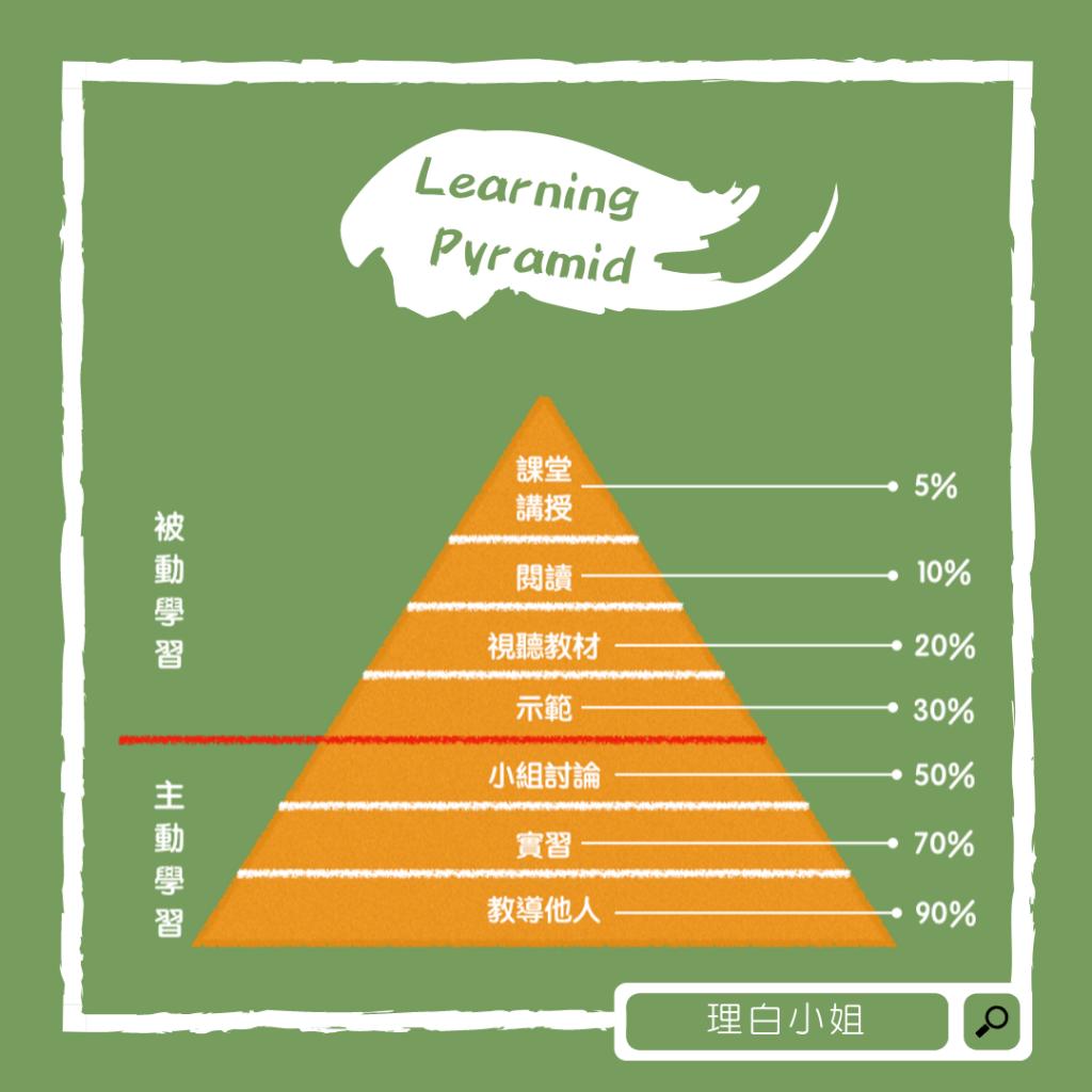 為什麼要學習
